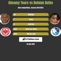 Almamy Toure vs Bohdan Butko h2h player stats