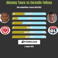 Almamy Toure vs Corentin Tolisso h2h player stats