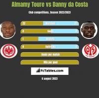 Almamy Toure vs Danny da Costa h2h player stats