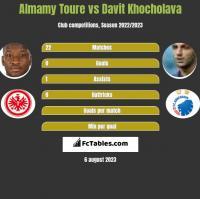 Almamy Toure vs Davit Khocholava h2h player stats