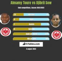 Almamy Toure vs Djibril Sow h2h player stats