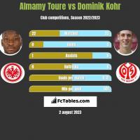 Almamy Toure vs Dominik Kohr h2h player stats