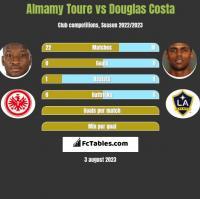 Almamy Toure vs Douglas Costa h2h player stats