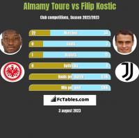 Almamy Toure vs Filip Kostic h2h player stats