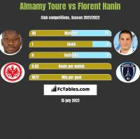 Almamy Toure vs Florent Hanin h2h player stats
