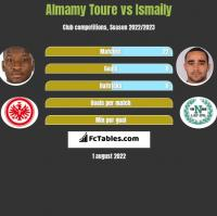 Almamy Toure vs Ismaily h2h player stats