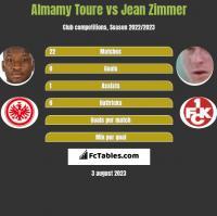 Almamy Toure vs Jean Zimmer h2h player stats