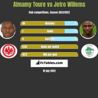 Almamy Toure vs Jetro Willems h2h player stats
