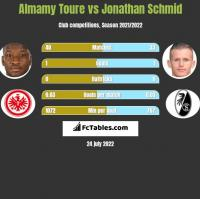 Almamy Toure vs Jonathan Schmid h2h player stats