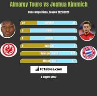 Almamy Toure vs Joshua Kimmich h2h player stats