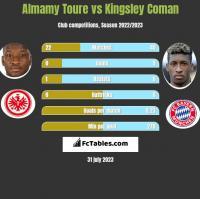 Almamy Toure vs Kingsley Coman h2h player stats