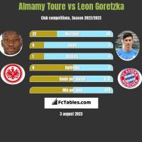 Almamy Toure vs Leon Goretzka h2h player stats