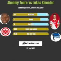 Almamy Toure vs Lukas Kluenter h2h player stats