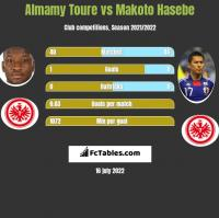 Almamy Toure vs Makoto Hasebe h2h player stats