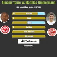 Almamy Toure vs Matthias Zimmermann h2h player stats