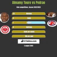 Almamy Toure vs Pedrao h2h player stats