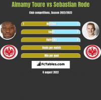 Almamy Toure vs Sebastian Rode h2h player stats