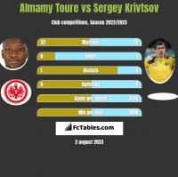 Almamy Toure vs Sergey Krivtsov h2h player stats