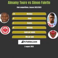 Almamy Toure vs Simon Falette h2h player stats