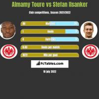 Almamy Toure vs Stefan Ilsanker h2h player stats