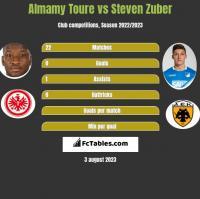 Almamy Toure vs Steven Zuber h2h player stats