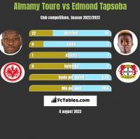 Almamy Toure vs Edmond Tapsoba h2h player stats