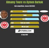 Almamy Toure vs Aymen Barkok h2h player stats