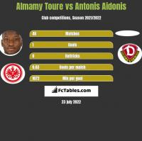 Almamy Toure vs Antonis Aidonis h2h player stats