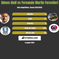 Almen Abdi vs Fernando Martin Forestieri h2h player stats