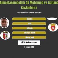 Almoatasembellah Ali Mohamed vs Adriano Castanheira h2h player stats