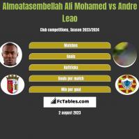 Almoatasembellah Ali Mohamed vs Andre Leao h2h player stats