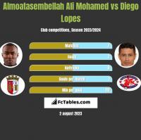 Almoatasembellah Ali Mohamed vs Diego Lopes h2h player stats