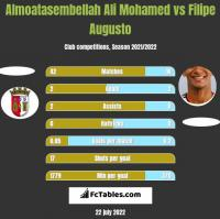 Almoatasembellah Ali Mohamed vs Filipe Augusto h2h player stats