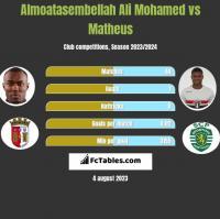 Almoatasembellah Ali Mohamed vs Matheus h2h player stats
