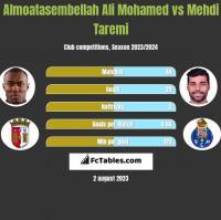 Almoatasembellah Ali Mohamed vs Mehdi Taremi h2h player stats