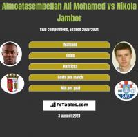 Almoatasembellah Ali Mohamed vs Nikola Jambor h2h player stats