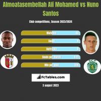 Almoatasembellah Ali Mohamed vs Nuno Santos h2h player stats