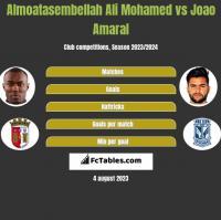 Almoatasembellah Ali Mohamed vs Joao Amaral h2h player stats