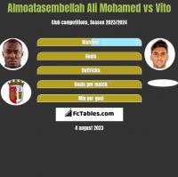 Almoatasembellah Ali Mohamed vs Vito h2h player stats