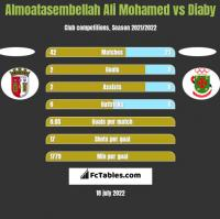 Almoatasembellah Ali Mohamed vs Diaby h2h player stats
