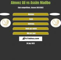 Almoez Ali vs Assim Madibo h2h player stats