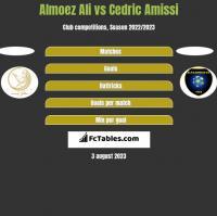 Almoez Ali vs Cedric Amissi h2h player stats