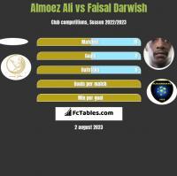 Almoez Ali vs Faisal Darwish h2h player stats
