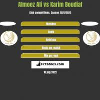 Almoez Ali vs Karim Boudiaf h2h player stats