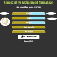 Almoez Ali vs Mohammed Abusabaan h2h player stats