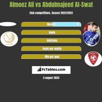 Almoez Ali vs Abdulmajeed Al-Swat h2h player stats