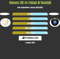 Almoez Ali vs Fahad Al Rashidi h2h player stats