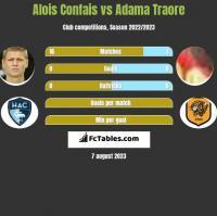 Alois Confais vs Adama Traore h2h player stats