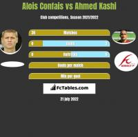 Alois Confais vs Ahmed Kashi h2h player stats