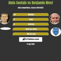Alois Confais vs Benjamin Nivet h2h player stats